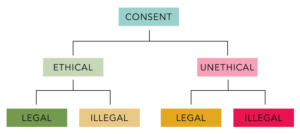 Consent: Legal, Illegal / Ethical, Unethical