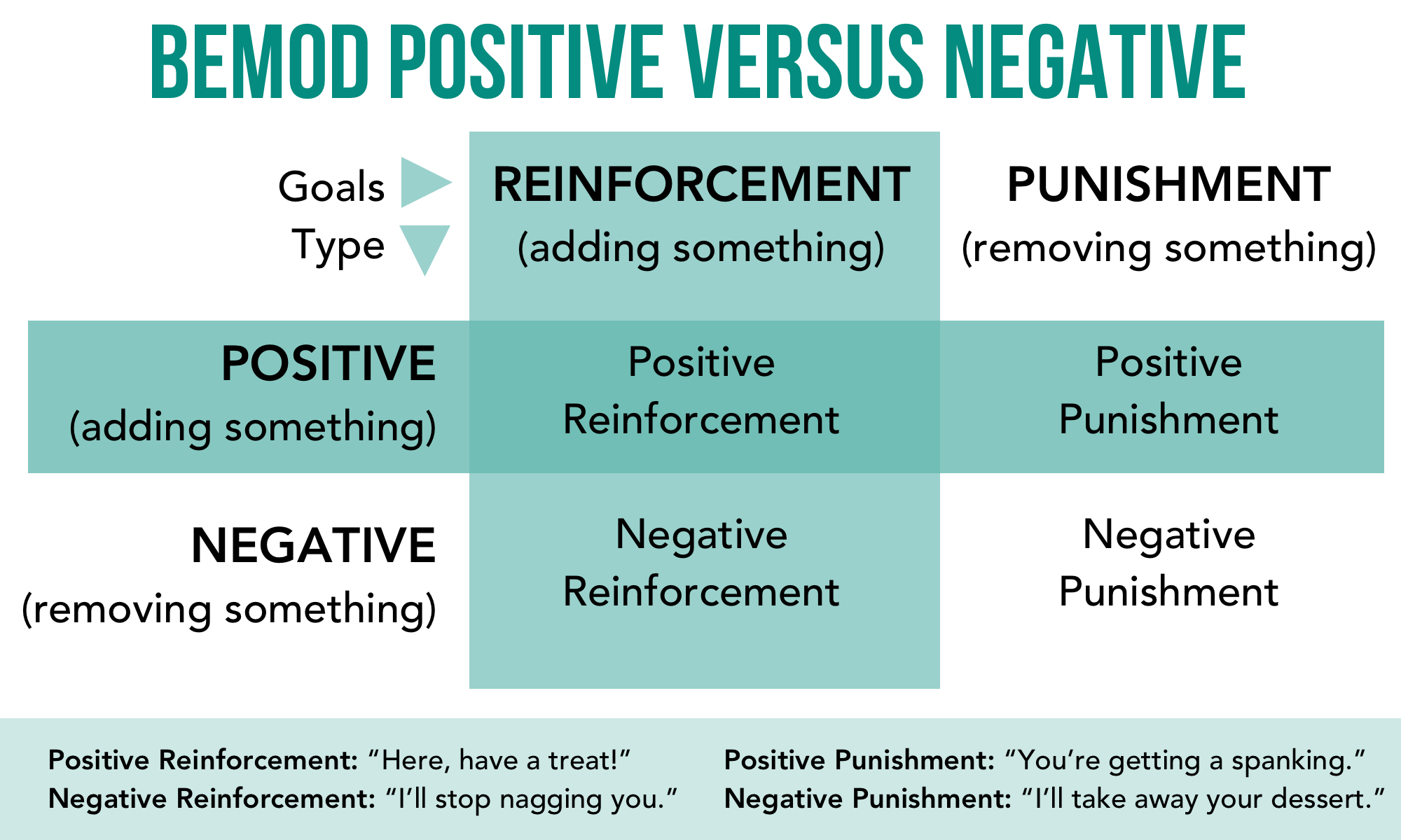 Behavior Modification Psitive Vs. Negative.