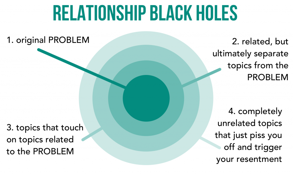 "Relationship Black Holes.   Shows four concentric circles. The inner is labeled ""original problem.""   The next is labeled ""Related, but ultimate separate topics from the PROBLEM.""  The third is labeled ""Topics that touch on topics related to the PROBLEM.""  The outermost ring is labeled ""Completely unrelated topics that just piss you off and trigger your resentment."""