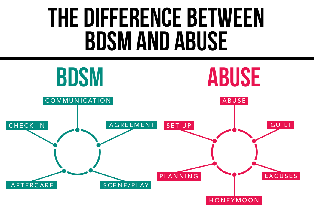 BDSM Vs. Abuse